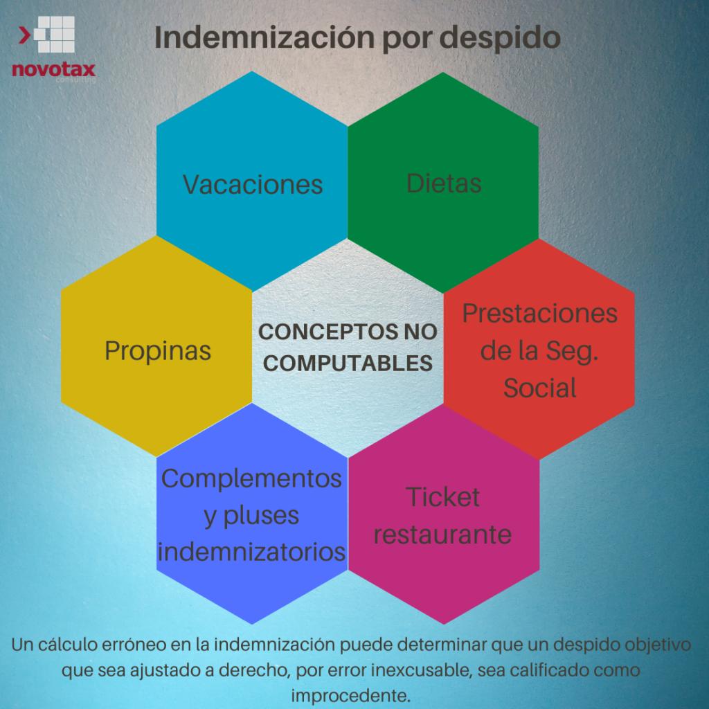 Conceptos no computables para el cálculo de la indemnización por despido